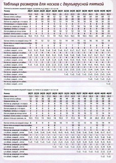 таблица размеров для вязания шерстяных носков